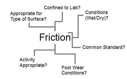 chart depicting different types of field friction