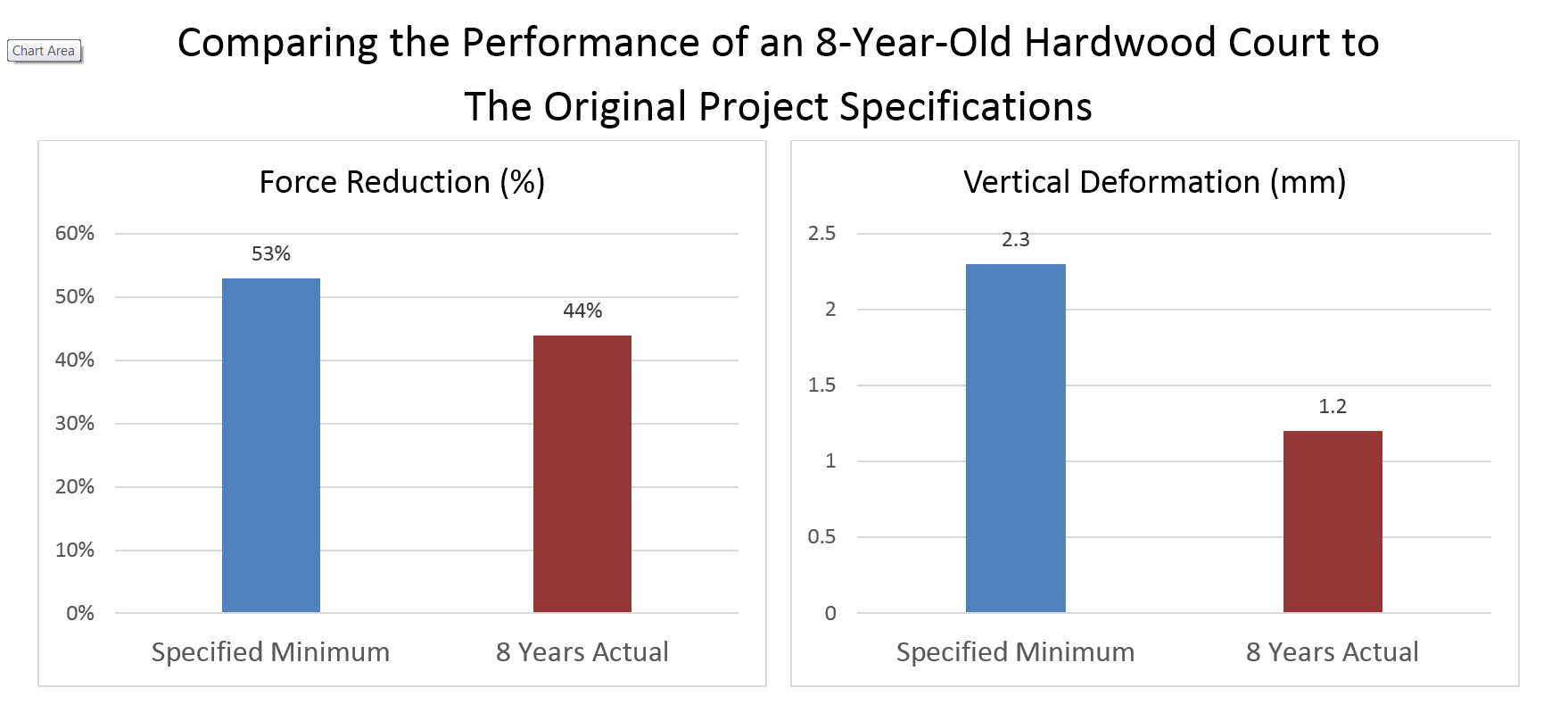 comparing the performance of an 8-year-old hardwood court to the original project specifications